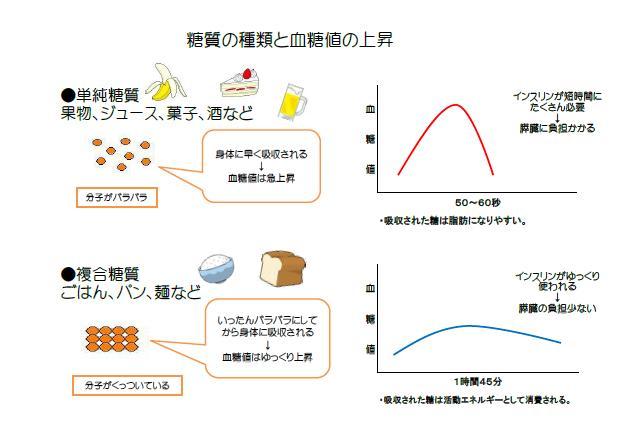 単純糖質と複合糖質   小早川医院